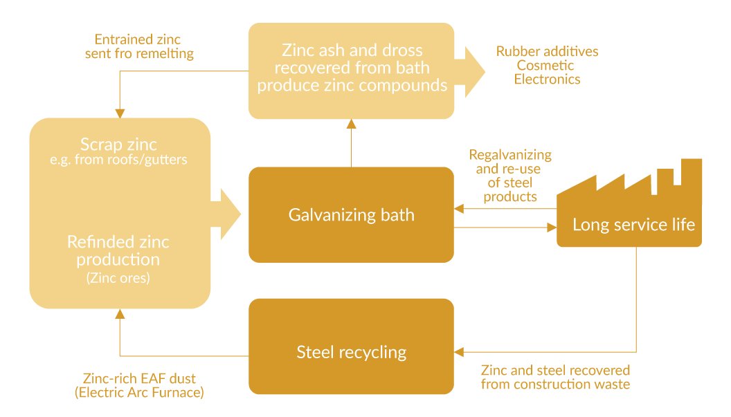Sustainability of Galvanizing