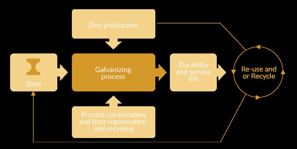 Sustainability of Galvanizing