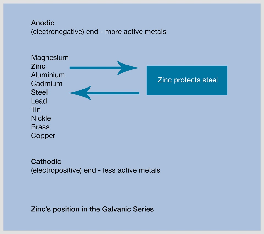 zinc-position-in-galvanic-series